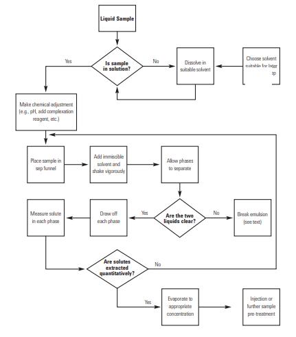 آماده سازی نمونه برای HPLC